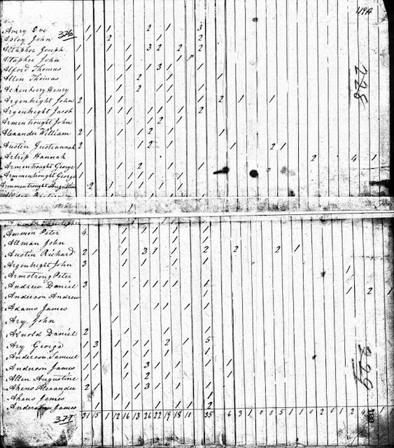 1820 Rockingham County, VA Census with John Armentrout