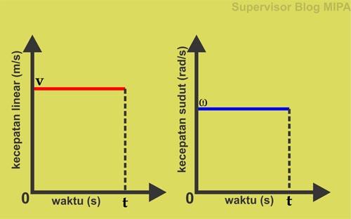 grafik hubungan kecepatan linear (tangensial) terhadap waktu (grafik v-t), grafik hubungan kecepatan sudut (anguler) terhadap waktu (grafik ω-t) pada gerak melingkar beraturan (GMB)