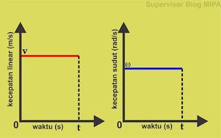 Grafik v-t dan Grafik ω-t GMB