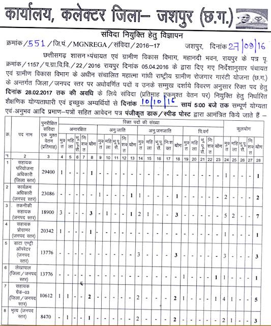Zila Panchayat Jashpur Recruitment