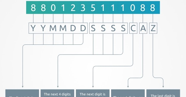 "6 Replies to ""The Anatomy of an RSA ID Number"""