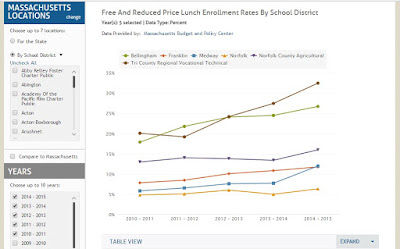 Kids Count Data for local reduced lunch price data
