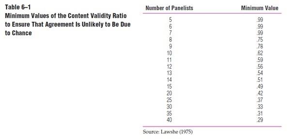 Jenis-Jenis Pengujian Validitas dalam Penggunaan Tes_