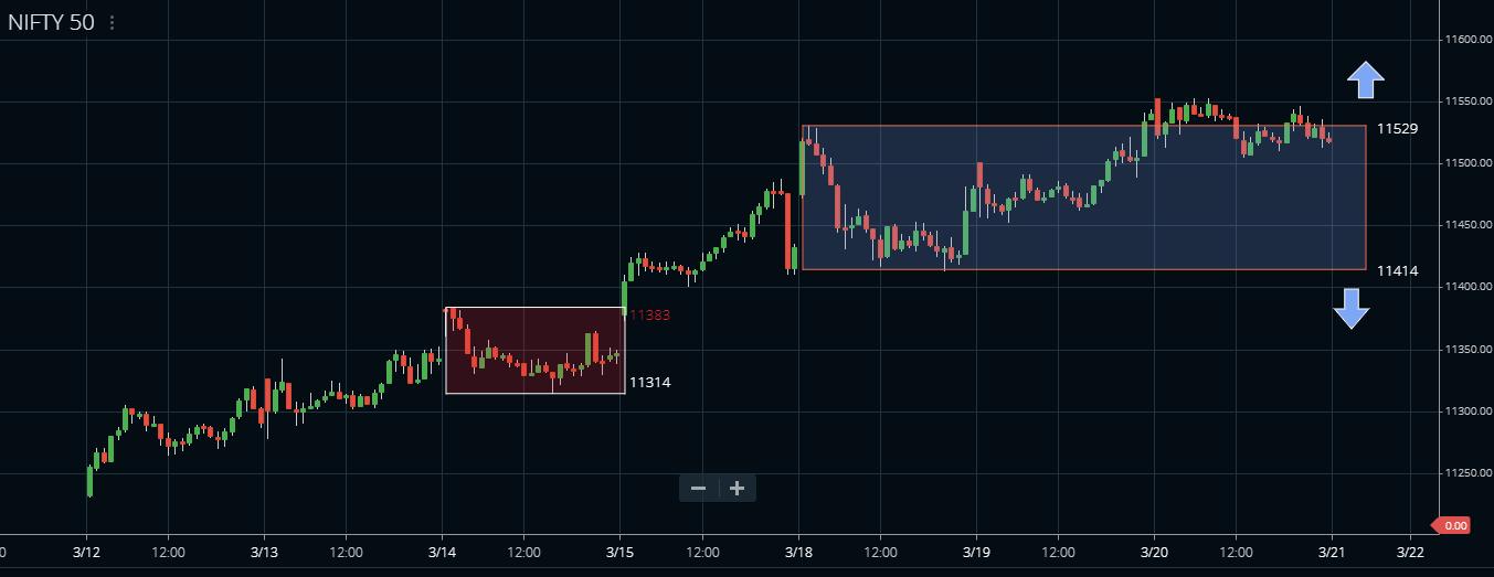 Nifty 15 min Darvas box chart