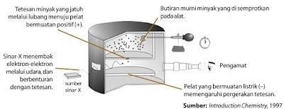 Prinsip Penemuan Neutron
