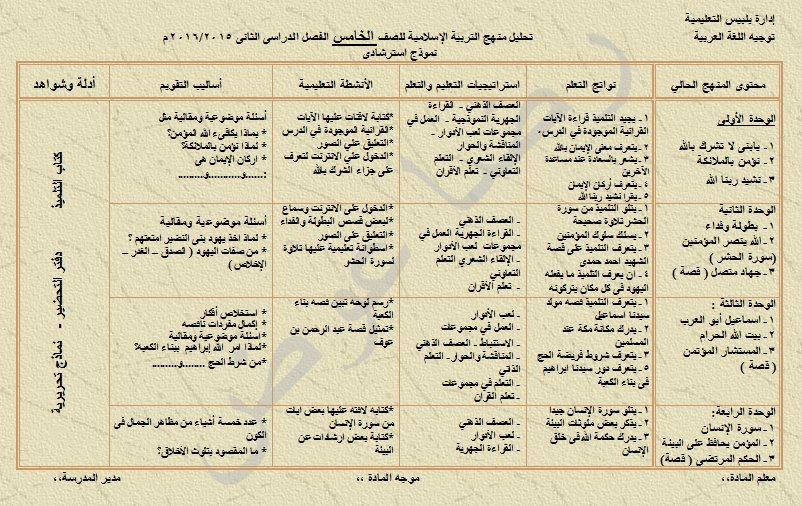 تحليل منهج تربية اسلامية للصفوف رابع وخامس وسادس ابتدائي ترم ثاني 2016 12717463_1662836180632226_1912498602965239170_n