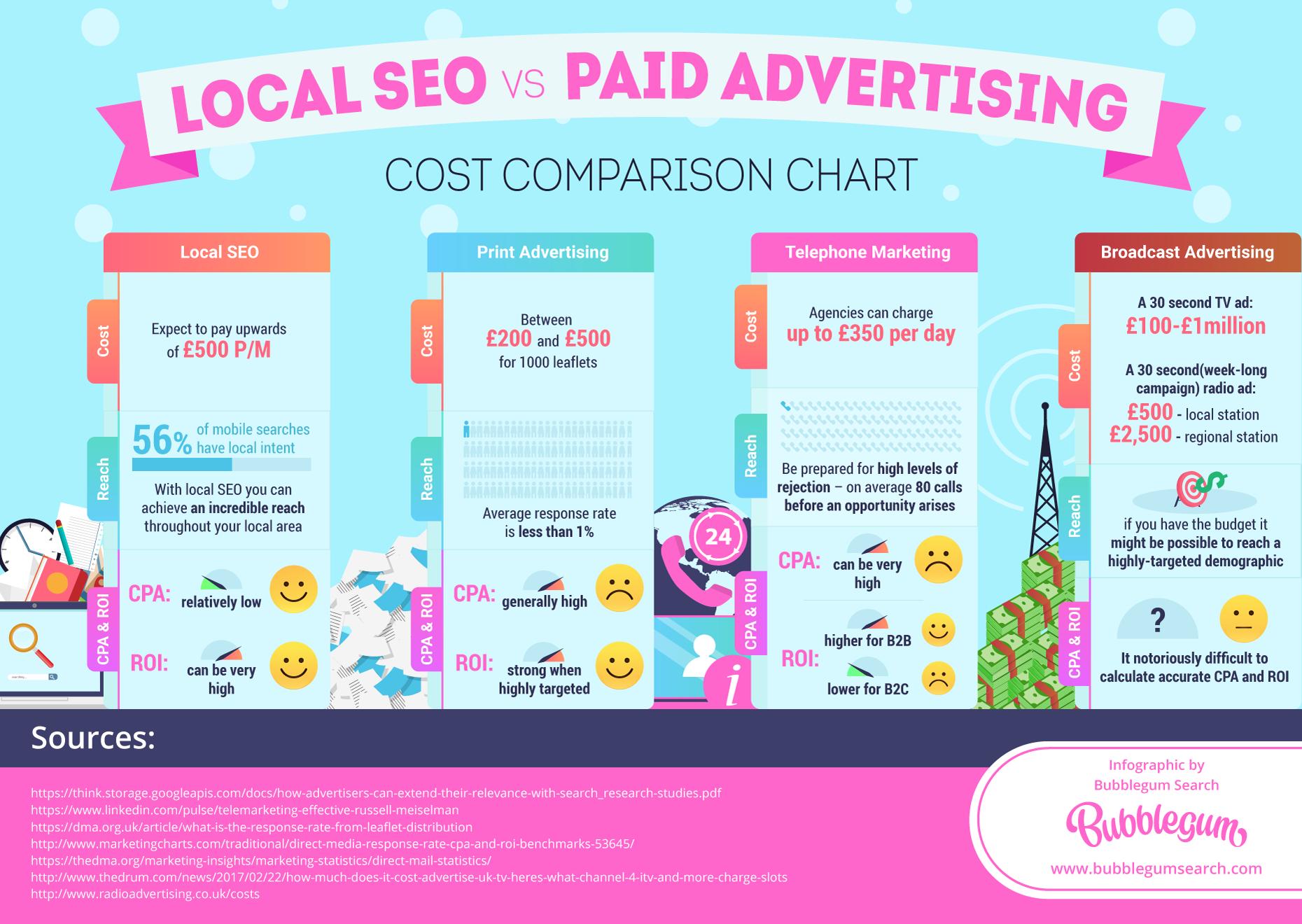 Local SEO vs Paid Marketing