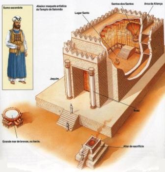 mapa do templo