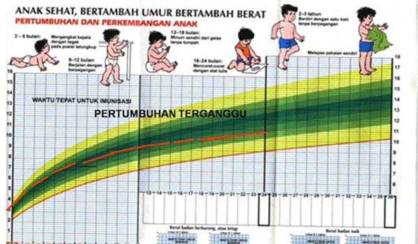 Makna Pertumbuhan dan Perkembangan Anak Usia Dini