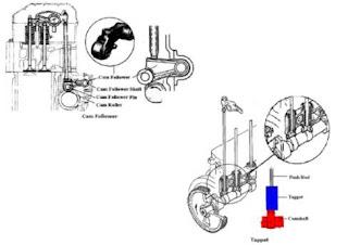 Engine Cam Follower Diagram Engine Bearing Diagram Wiring