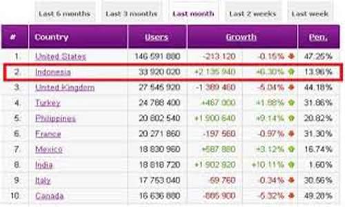 statistik pengguna facebook - sosialbaker.com
