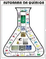 Artigos sobre Jogos Lúdicos para o Ensino da Química