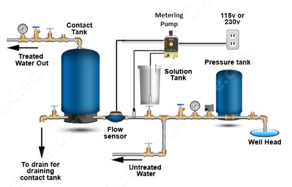 Clean Well Water Report Top 3 Ways To Automatically Turn On And Off A Home Well Water Chlorinator