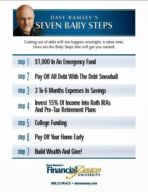 Dave Ramsey - Baby Steps