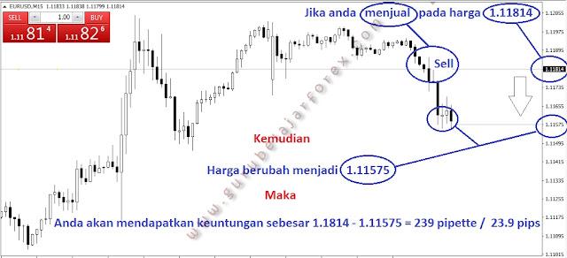 Cara Profit Sell Forex