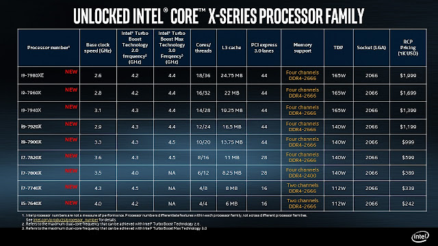 Intel unveils all the details about it's Core i9 CPU lineup