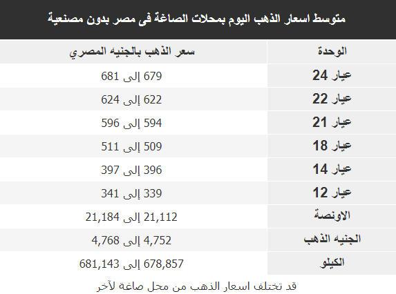 اسعار الذهب اليوم فى مصر Gold الاربعاء 10 اكتوبر 2018