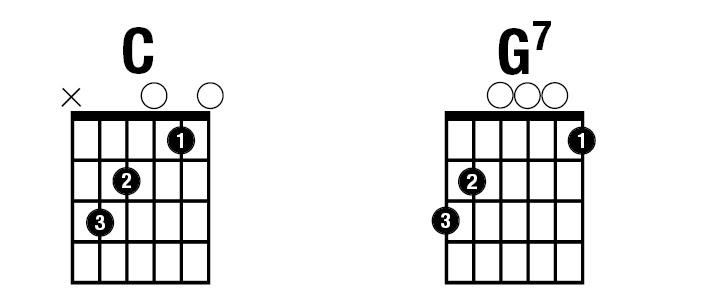 C Chord Guitar Image