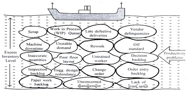 boat example for inventory reduction