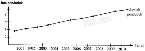 Grafik pertumbuhan penduduk dar tahun 2001 sampai dengan tahun 2010 serta hubungannya dengan kebutuhan dan ketersediaan air bersih, soal IPA SMP UN 2017 no. 29