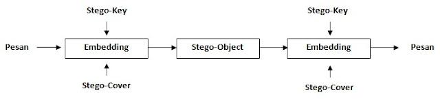 Prinsip atau Cara Kerja Steganografi