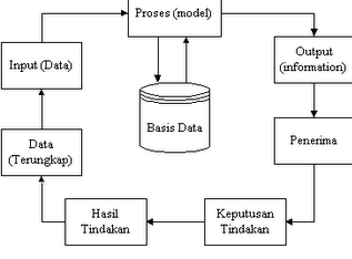 Urutan Olah Data Menjadi Informasi