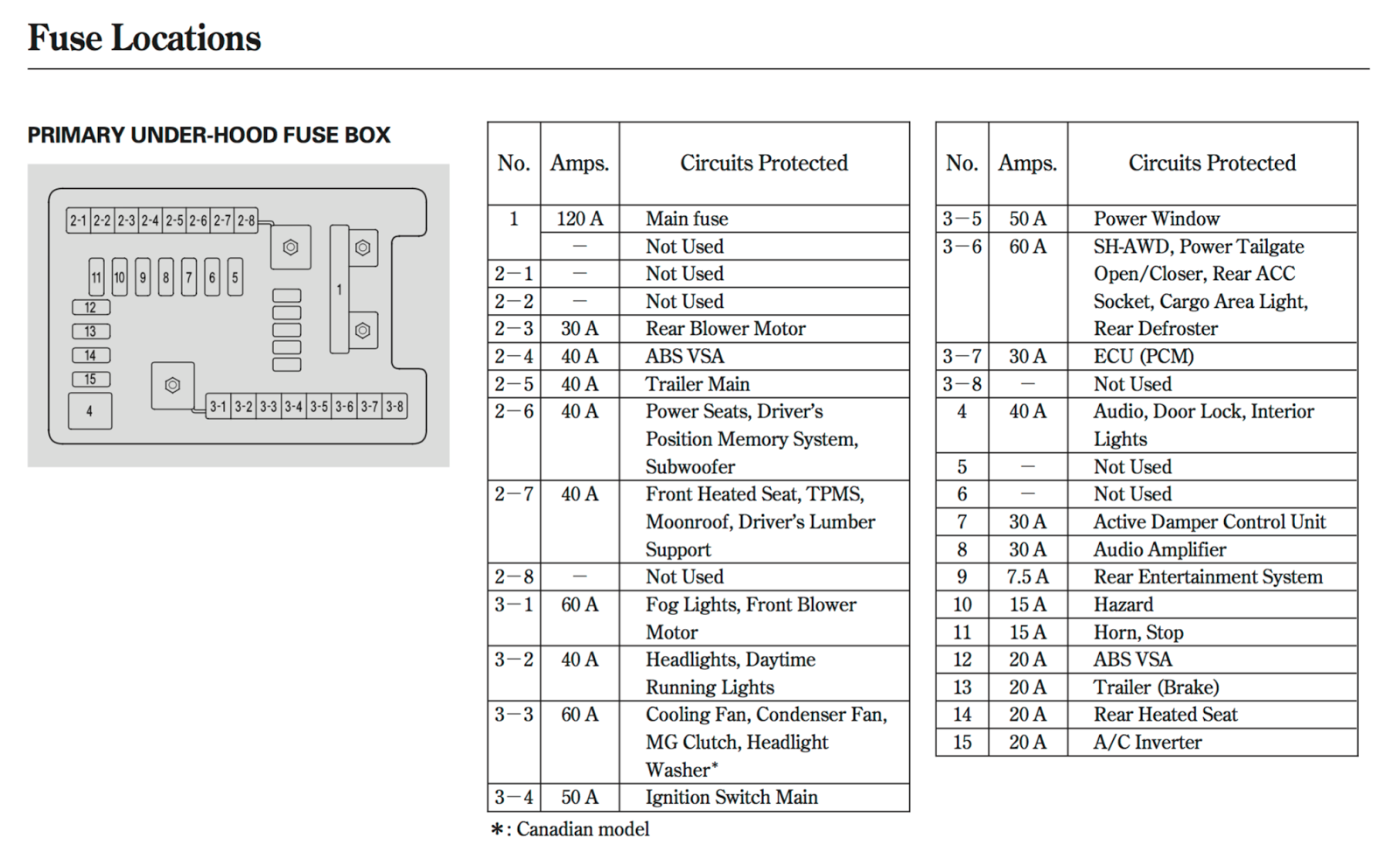 medium resolution of 2007 mdx fuse box