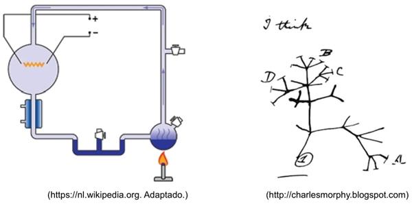 As imagens mostram a representação esquemática do experimento utilizado por Stanley Miller e um esboço feito por Charles Darwin