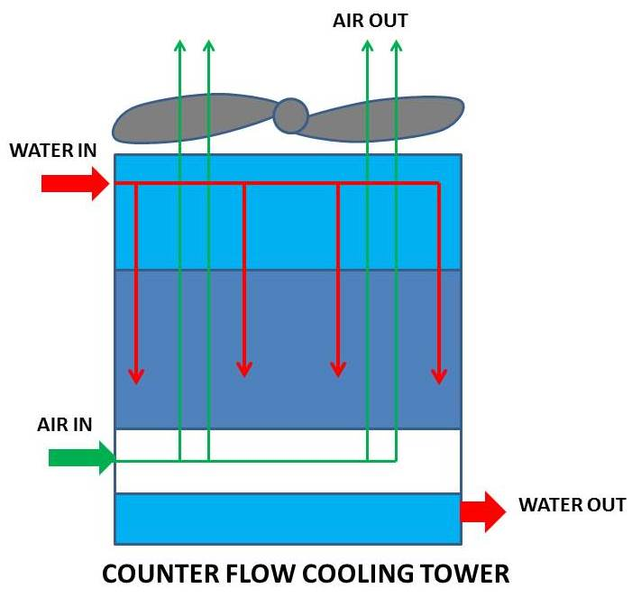 Natural Gas Cooling Tower