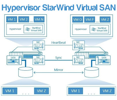 Hypervisor StarWind Virtual SAN