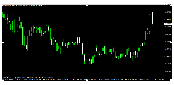 Forex trading cgt