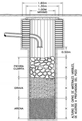 Pozo de absorción - Filtro