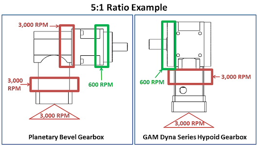 Why are Hypoid Gearboxes Ideal for Right Angle Applications?
