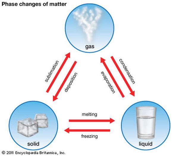 STATES OF MATTER CHEMISTRY PDF