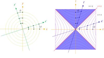 Geometria Euclidea e hiperbolica