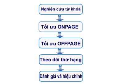 Quy trình SEO là gì ?