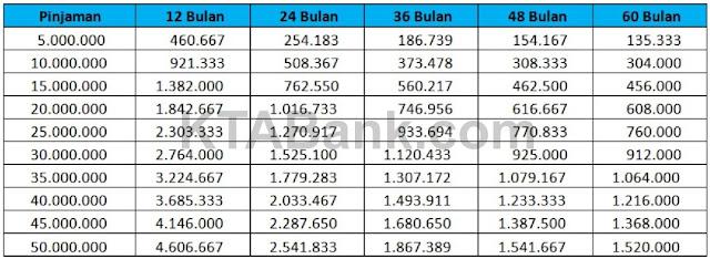 Tabel Angsuran KTA BNI 2020