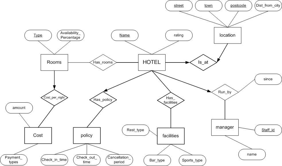 What is Entity Relationship Diagram, ERD Logistics Management