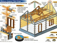 Dasar Perencanaan Struktur Bangunan Tahan Gempa