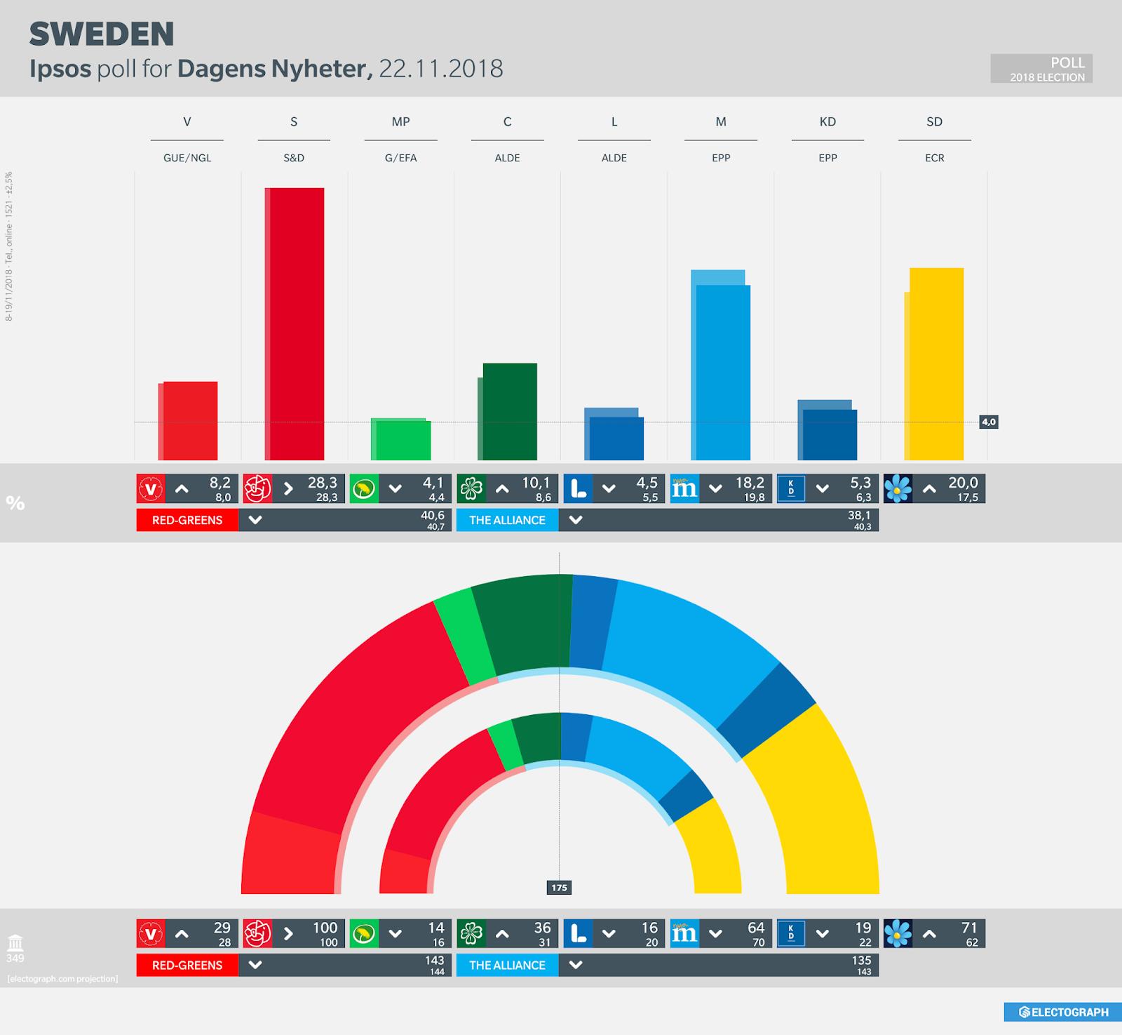 SWEDEN: Ipsos poll chart for Dagens Nyheter, 22 November 2018