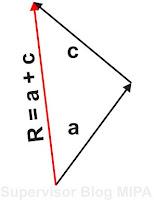 cara melukis resultan vektor dengan metode segitiga