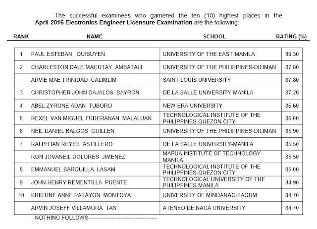 List of Passers: April 2016 ECE, ECT board exam results