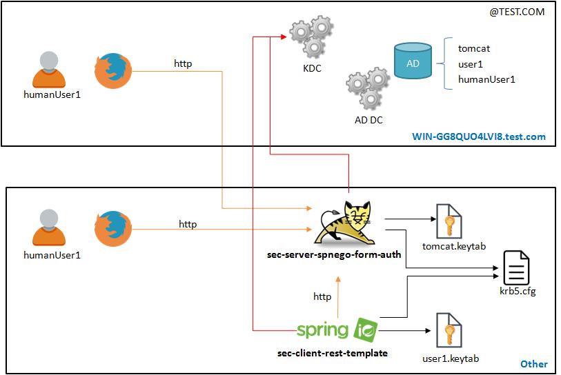 Los trabajos de Sísifo: Windows Server - Spring Security Kerberos ...