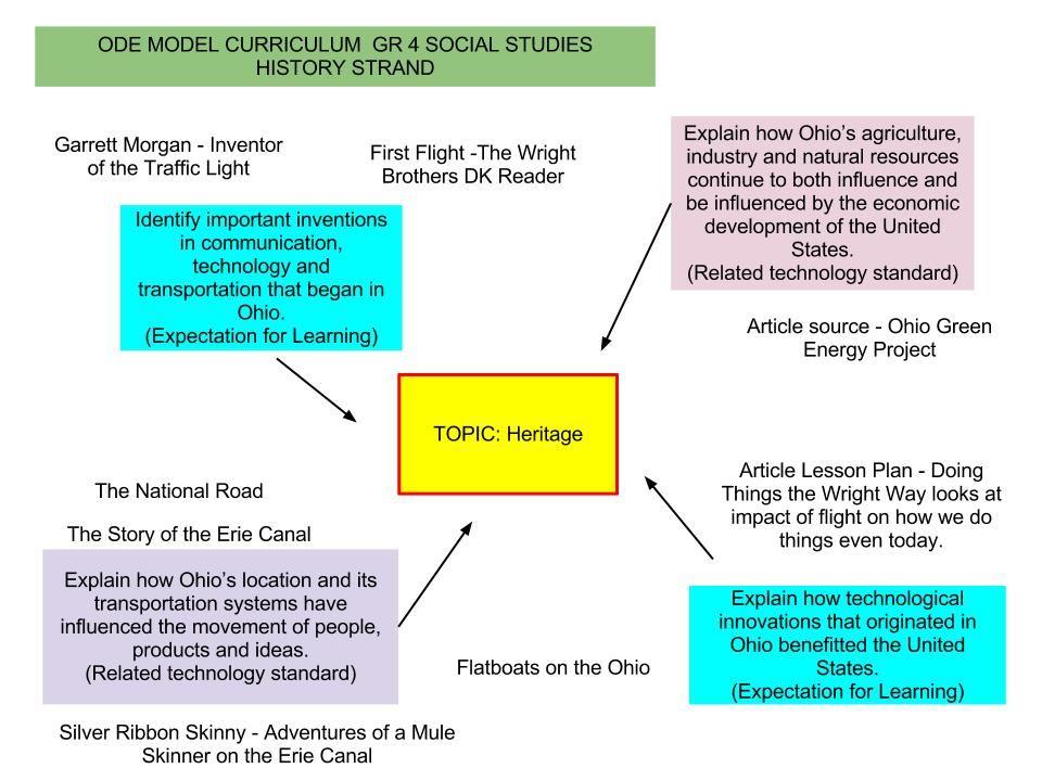 I Teach Bay: Fiction vs Non-Fiction How Do You Find A