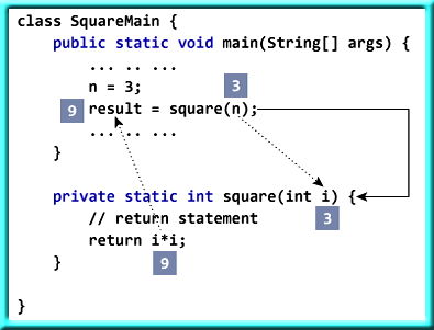 Passing arguments and returning a value from a method in Java