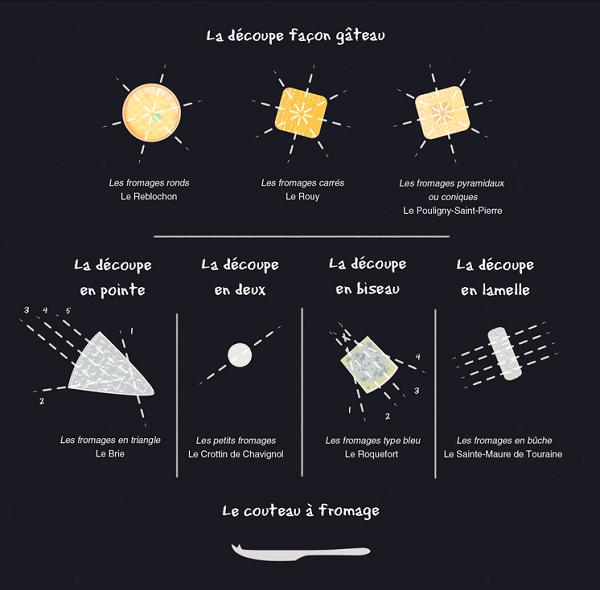 http://jefouinetufouines.fr/wp-content/uploads/2014/07/d%C3%A9couper-les-fromages.png
