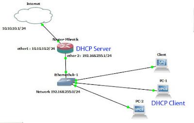 Pengamanan dengan DHCP Server Mikrotik