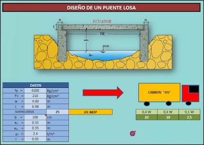 Diseño y Dimensionamiento Puente Losa