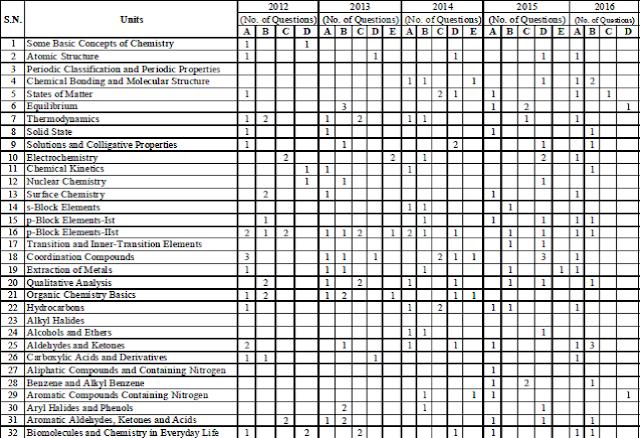 Chemistry-IIT-jee-advance-analysis-2012-16