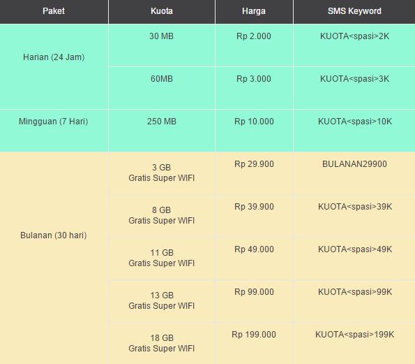 Daftar Paket Internet IM3 Beserta Tarif Harga 2015